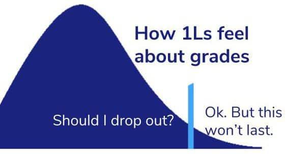 law school grades